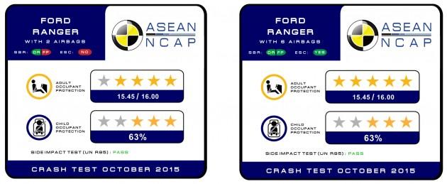 Ford-Ranger-ASEAN-NCAP-rating