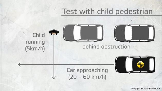 2015-euro-ncap-autonomous-pedestrian-detection-6