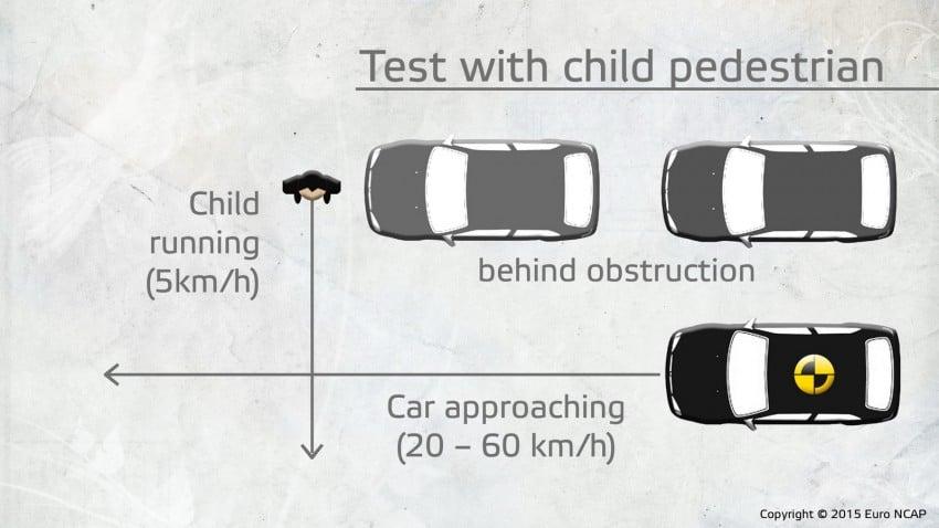 Euro NCAP to test Autonomous Emergency Braking (AEB) systems' ability to detect pedestrians Image #414415