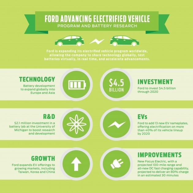 Ford EV Plans