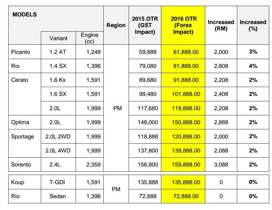 Kia Malaysia Vehicles Price Hike From January 1 2016