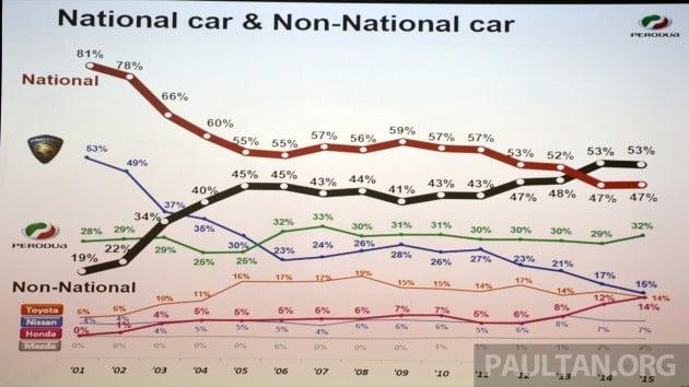 2015 Mkt Share Perodua