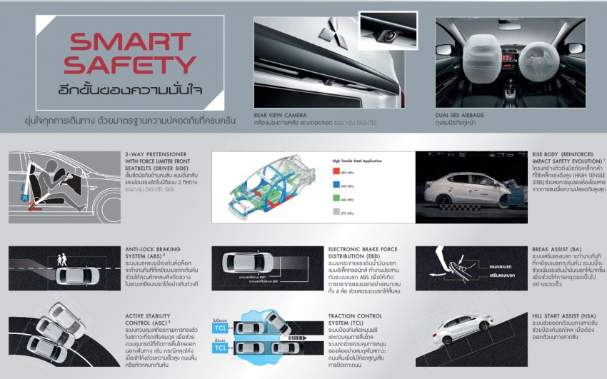 2016 Mitsubishi Attrage on sale in Thailand – new safety systems, improved 23.3 km/l fuel economy Image #431661