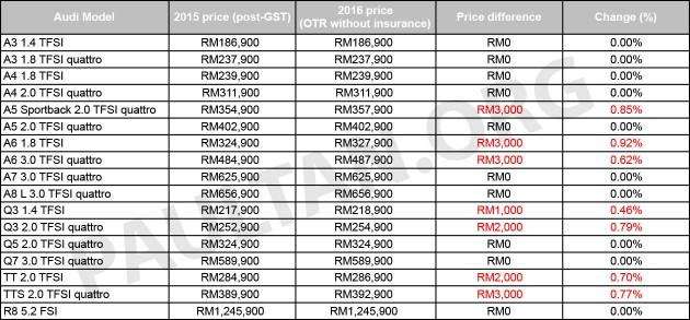 audi malaysia announces revised price list for 2016 price hike for a5 a6 q3 tt and tts by. Black Bedroom Furniture Sets. Home Design Ideas