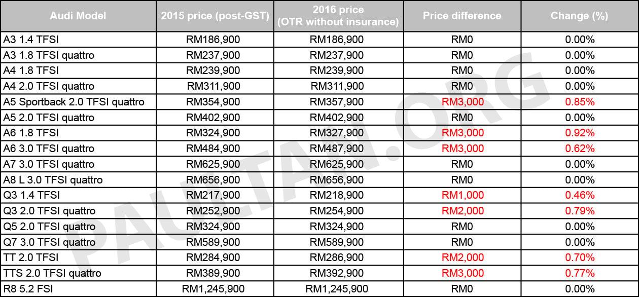 Suzuki All Bikes Price List 2016