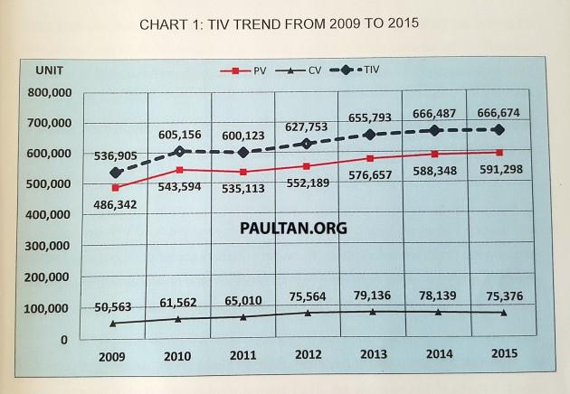 Malaysia-TIV-trend