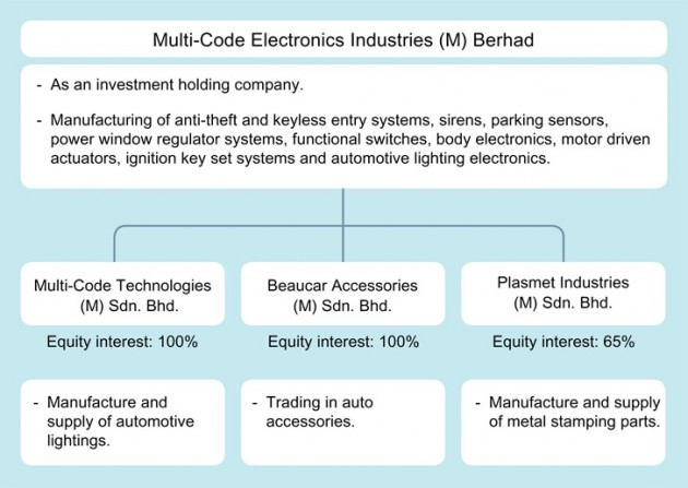 Multi-Code Electronics company outline-01