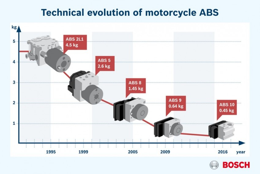 Bosch spins off motorcycle division into new company – 2016 debut for cost-effective ABS10 braking system Image #435861