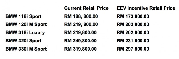 BMW-EEV-new-prices