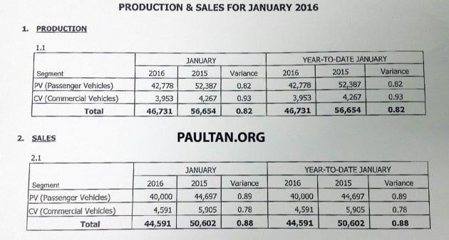 MAA-Jan-2016-sales
