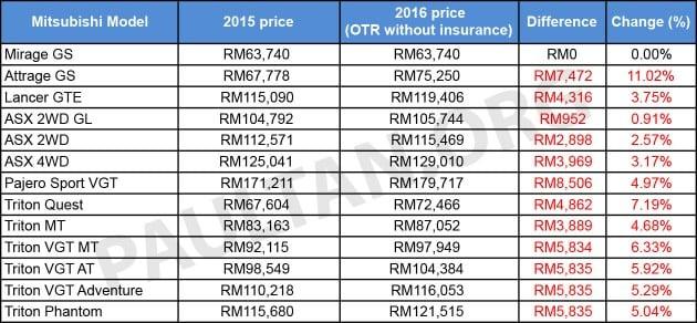 Mitsubishi-Malaysia-2016-prices