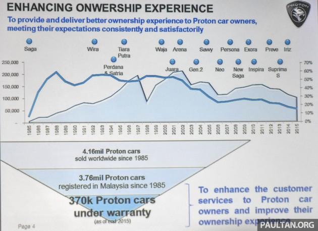 Proton quality improvement 1