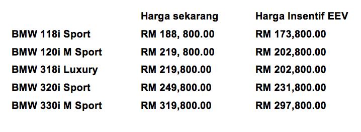 BMW Malaysia terima Insentif Status EEV untuk 1 Series dan 3 Series – harga turun sehingga 8% Image #447986