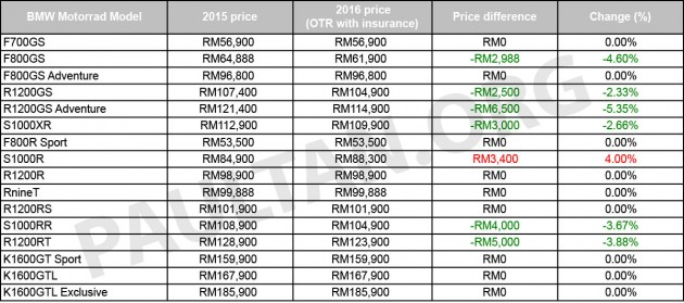 2016 bmw motorrad price list for malaysia released - price drop