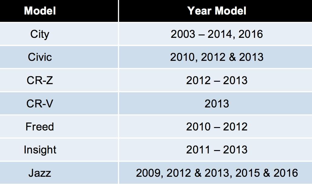 Honda Malaysia recalls 93,929 units for 12V battery ...