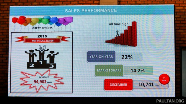 Honda sales 2015