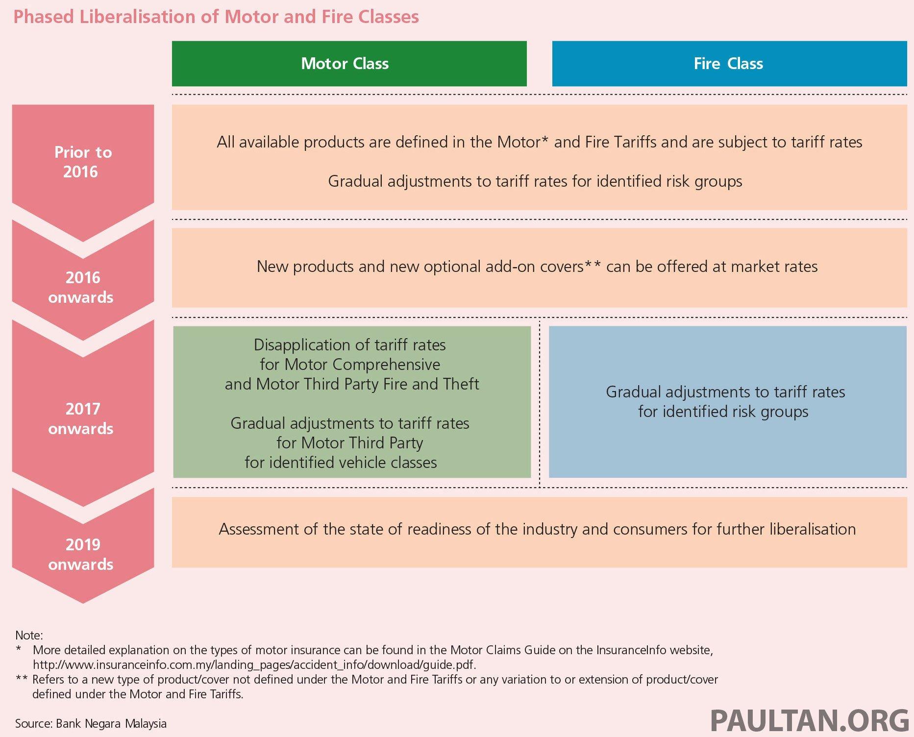 Motor Insurance Tariffs In Malaysia To Be Liberalised