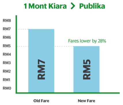 AD: GrabCar revises fare structure for short-distance rides – lowers rates for nearby rides as much as 60%! Image #478641