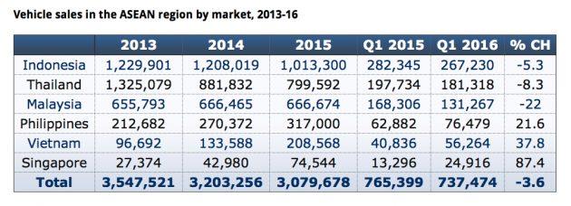 ASEAN-Q1-2016-Car-Sales