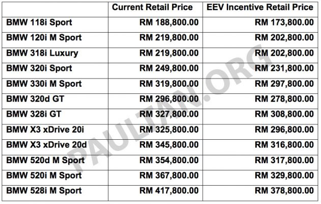 Bmw 5 Series X3 And 3 Series Gran Turismo Get Eev Status Incentives Prices Up To Rm39 000 Lower