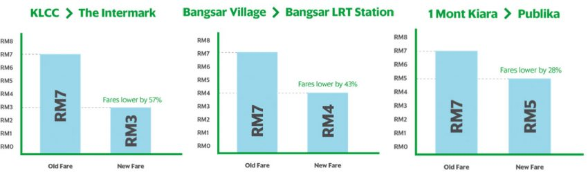 AD: GrabCar revises fare structure for short-distance rides – lowers rates for nearby rides as much as 60%! Image #478649