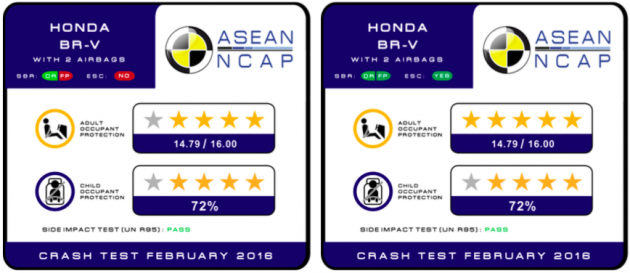 Honda BR-V ASEAN NCAP 2