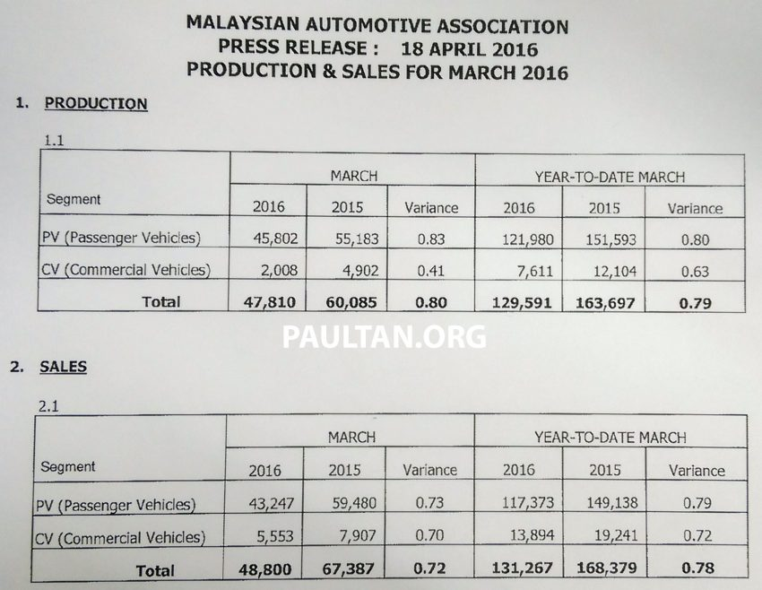 March 2016 Malaysian car sales – up 29% from Feb, but 28% lower than in 2015; year-to-date down 22% Image #479004