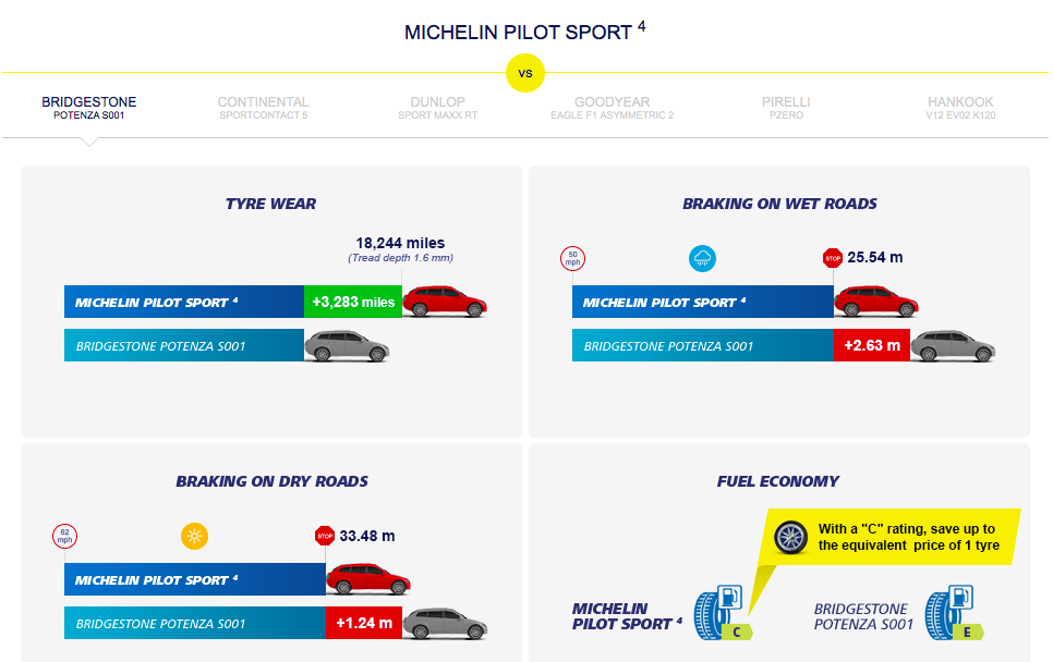 Michelin Pilot Sport >> Michelin Pilot Sport 4 – takes on CSC 6 and Eagle F1 Paul Tan - Image 486665