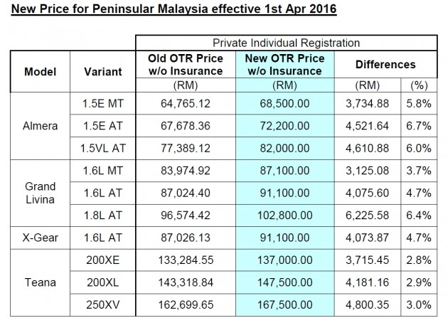 nissan 2016 price increase table 1