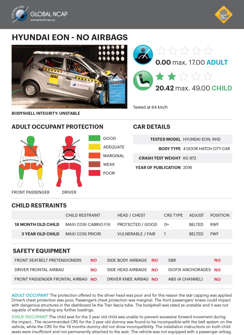 Global NCAP tests five new Indian cars – all zero star! Image #494291