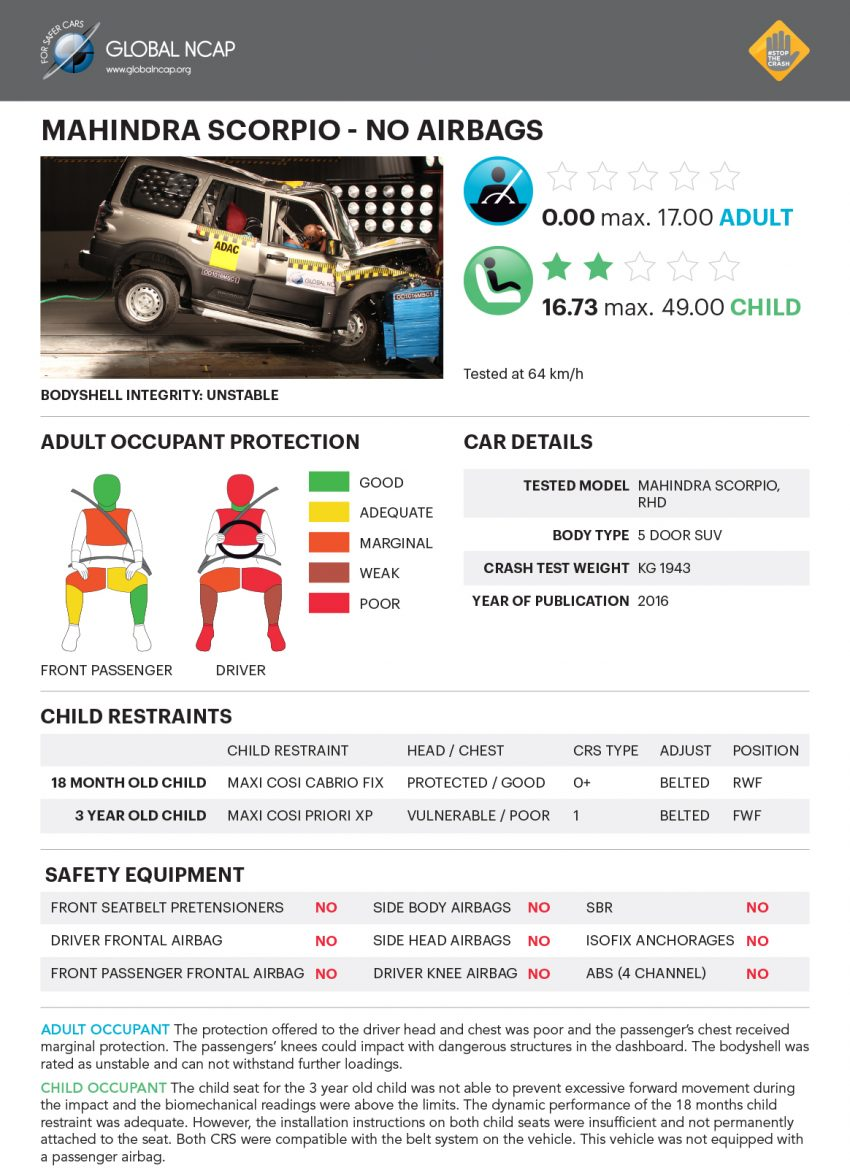 Global NCAP tests five new Indian cars – all zero star! Image #494292