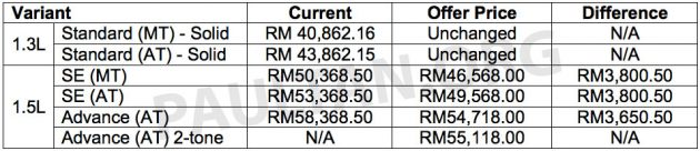 2016-Perodua-Myvi-prices