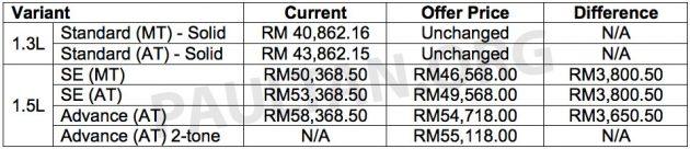 2016-Perodua-Myvi-prices_BM