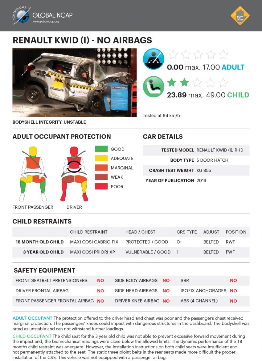 Global NCAP tests five new Indian cars – all zero star! Image #494293
