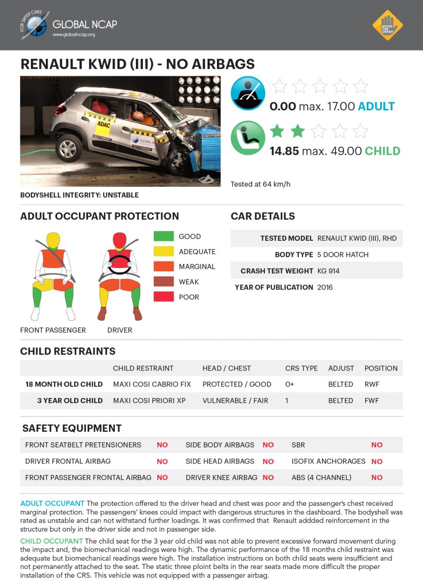 Global NCAP tests five new Indian cars – all zero star! Image #494295