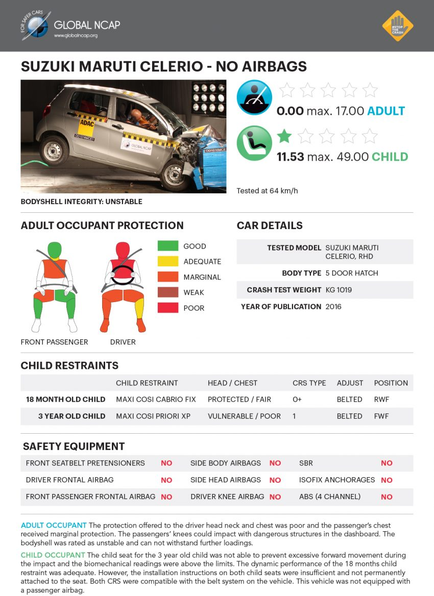 Global NCAP tests five new Indian cars – all zero star! Image #494296