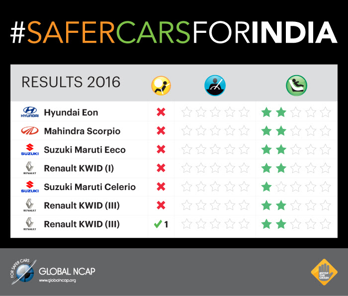 Global NCAP tests five new Indian cars – all zero star! Image #494305