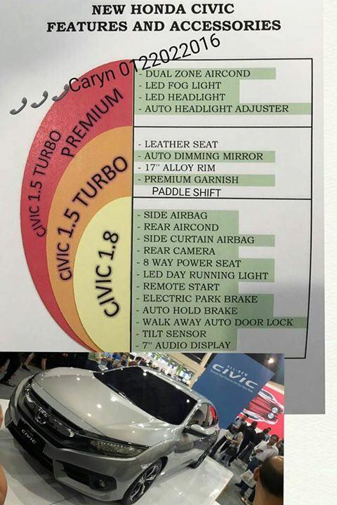 Honda Caryn Civic variant list