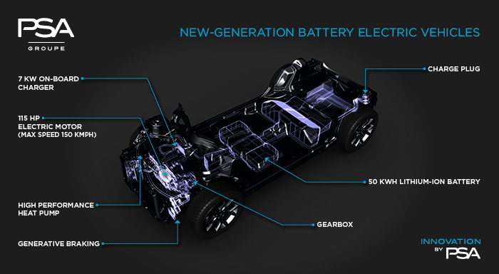 PSA Group unveils new EV strategy – new modular CMP platform, 4 new EVs and 7 new PHEVs from 2019 Image #499522