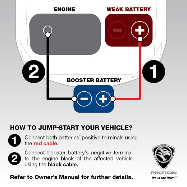 Proton says cars can be jump-started, releases guide