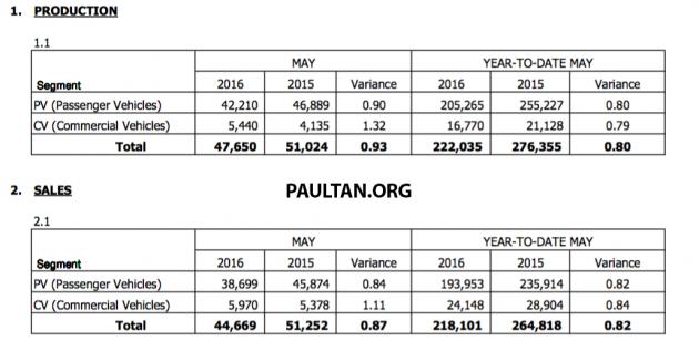 MAA Sales Data May 2016