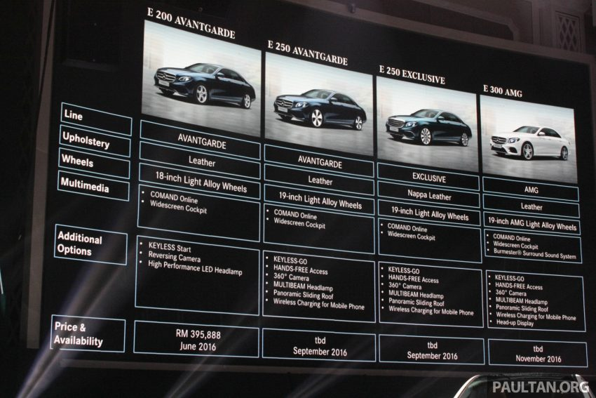 W213 Mercedes-Benz E-Class introduced in Malaysia – E200, E250, E300, four variants, priced from RM396k Image #506279