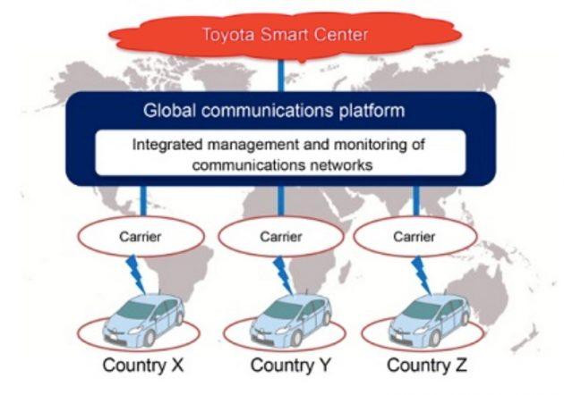 Toyota-KDDI-Comms-Platform