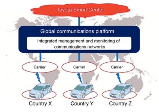 Toyota-KDDI-Comms-Platform_BM