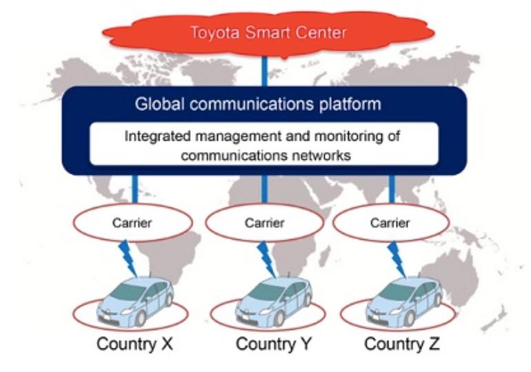 Toyota akan bekerjasama dengan KDDI untuk membina platform komunikasi global kenderaannya Image #505235