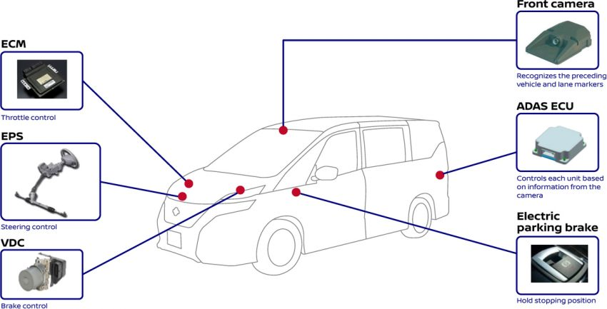 VIDEO: New Nissan Serena – how ProPILOT works Image #520868