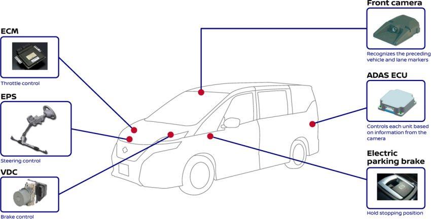 VIDEO: New Nissan Serena – how ProPILOT works Image #520868