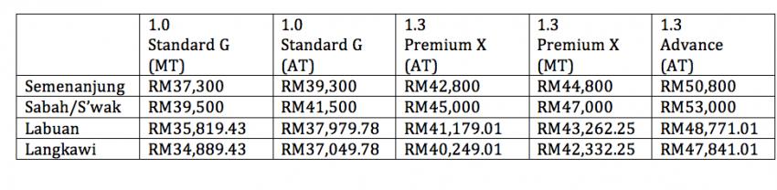 Perodua Bezza ditawarkan dengan harga cukup kompetitif – bermula RM37k hingga RM51k Image #519462
