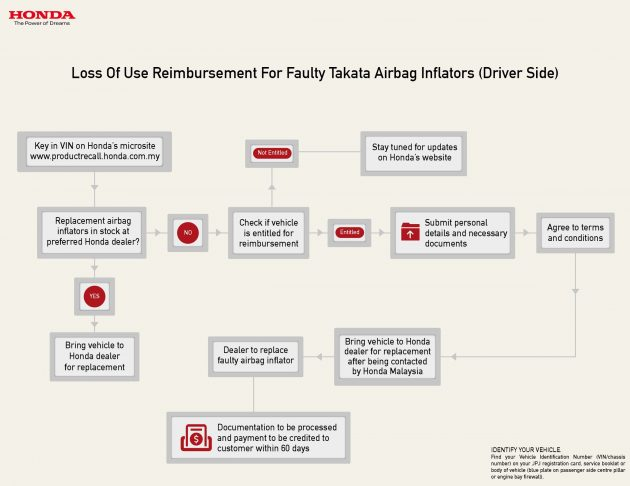 Honda-Malaysia-Airbag-Compensation-e1469690494291_BM