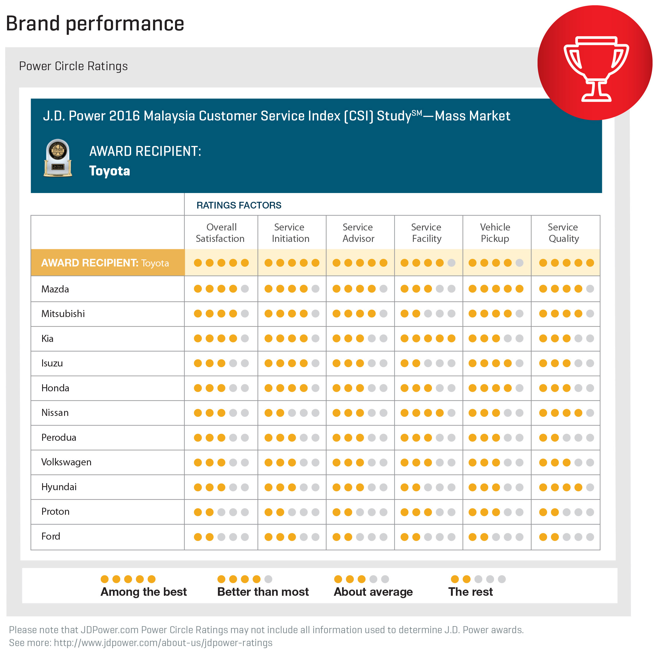 J d power 2016 malaysia customer service index more emphasis on service advisors toyota top